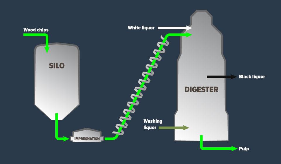 Digester-Illustration